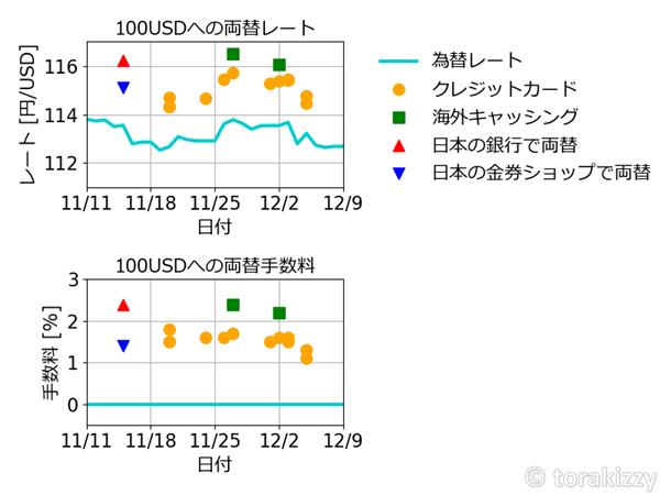 日本円から米ドルへの両替